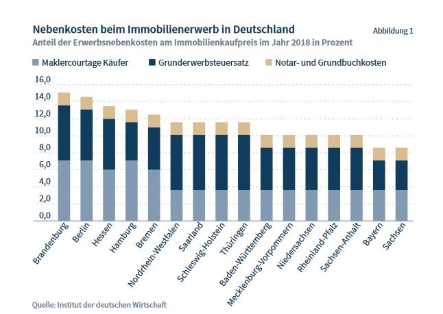 Statistik Maklercourtage Höhe nach Bundesländern